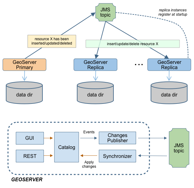 Jms Based Clustering Geoserver 2 15 X User Manual