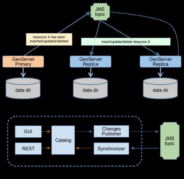 JMS based Clustering — GeoServer 2 15 x User Manual