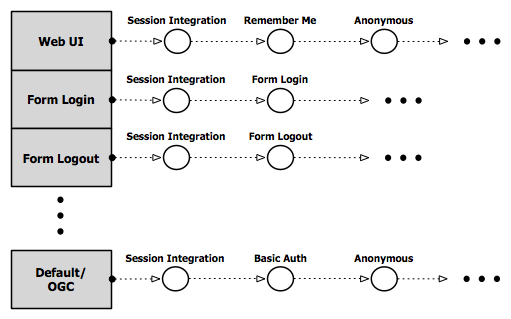 Security — GeoServer 2 16 x Developer Manual