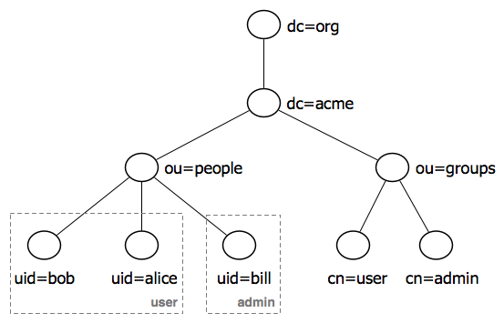 Authentication with LDAP — GeoServer 2 14 x User Manual
